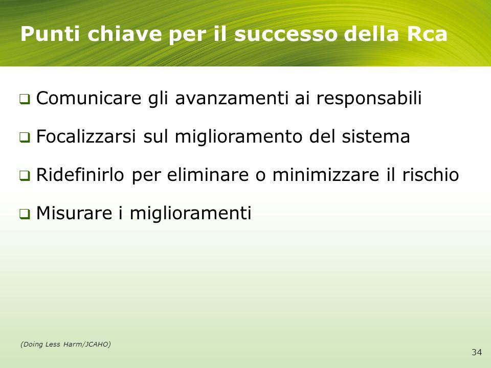 Punti chiave per il successo della Rca Comunicare gli avanzamenti ai responsabili Focalizzarsi sul miglioramento del sistema Ridefinirlo per eliminare
