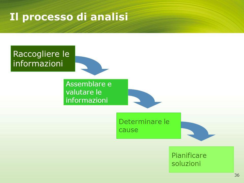 Il processo di analisi 36 Raccogliere le informazioni Assemblare e valutare le informazioni Determinare le cause Pianificare soluzioni