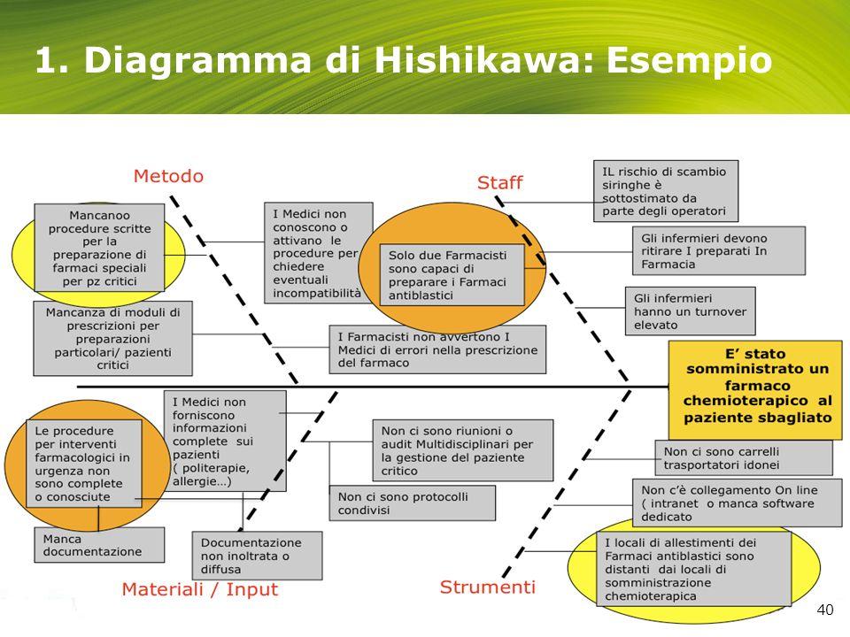 1. Diagramma di Hishikawa: Esempio 40