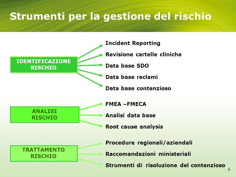 Incident Reporting Revisione cartelle cliniche Data base SDO Data base reclami Data base contenzioso Strumenti per la gestione del rischio Procedure r
