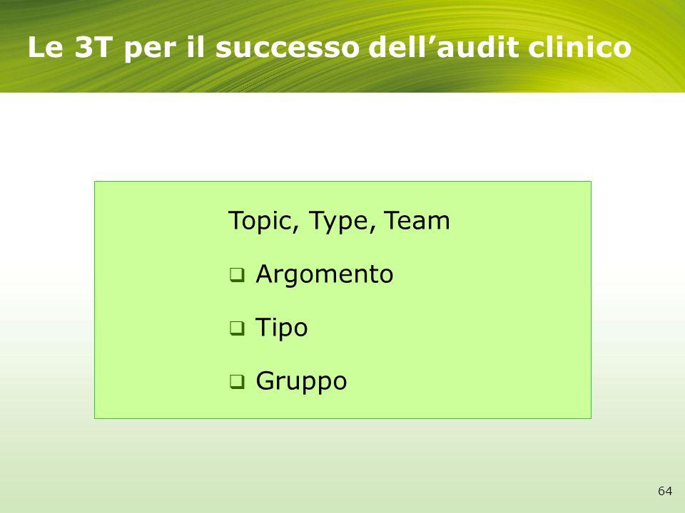 Le 3T per il successo dellaudit clinico Topic, Type, Team Argomento Tipo Gruppo 64