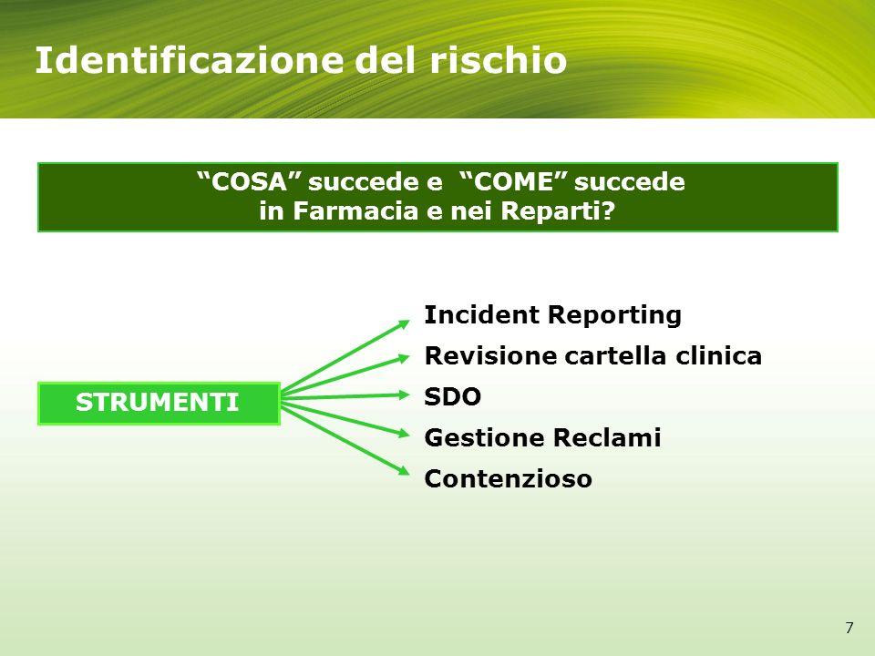 Identificazione del rischio Incident Reporting Revisione cartella clinica SDO Gestione Reclami Contenzioso COSA succede e COME succede in Farmacia e n