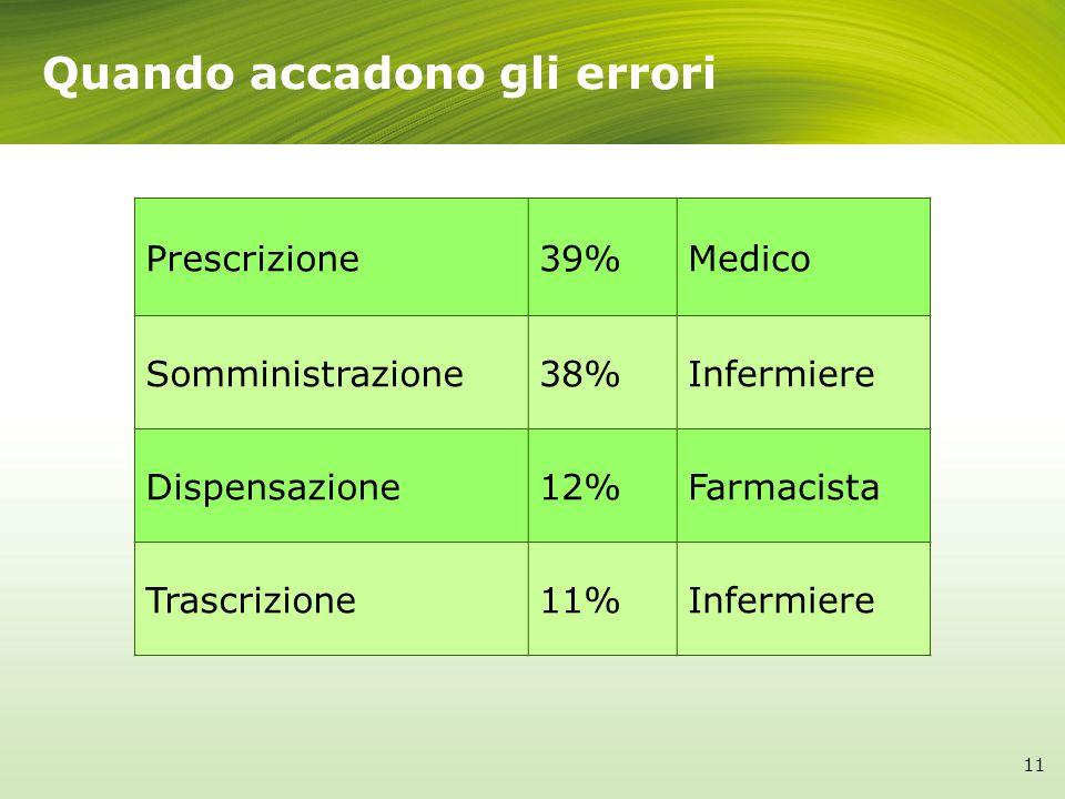 Quando accadono gli errori Prescrizione39%Medico Somministrazione38%Infermiere Dispensazione12%Farmacista Trascrizione11%Infermiere 11