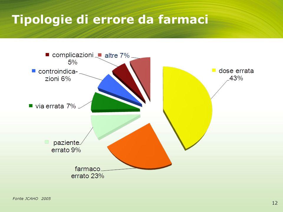 Tipologie di errore da farmaci Fonte JCAHO 2005 12