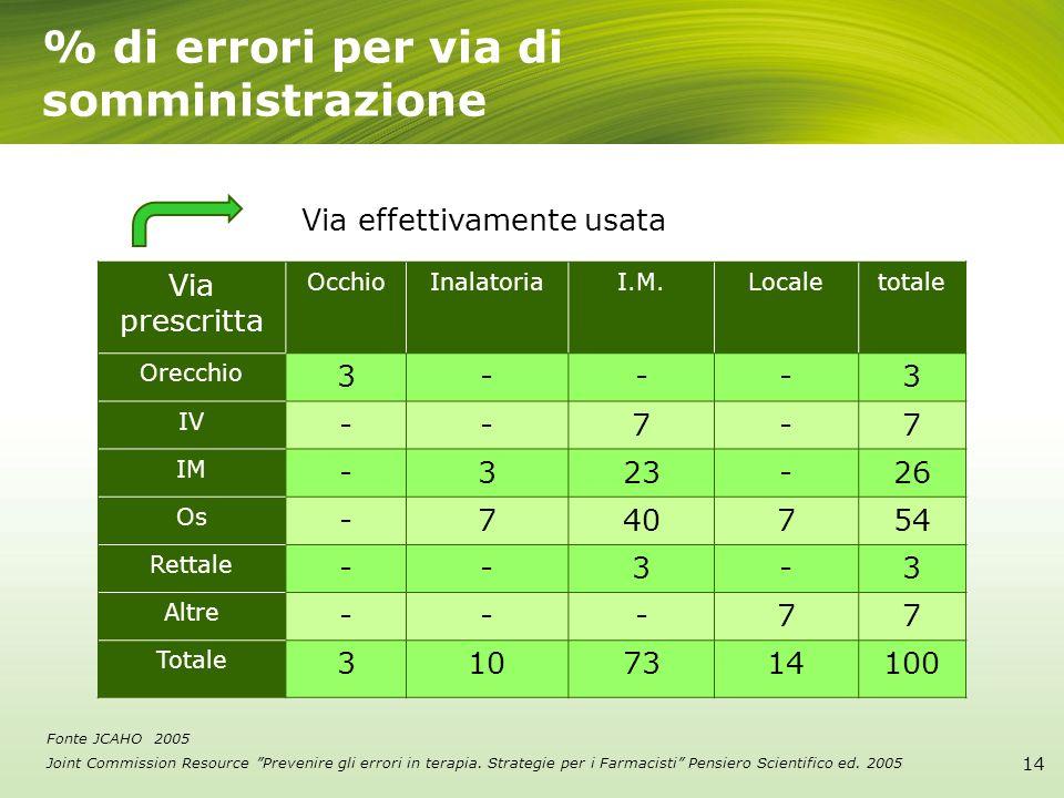 % di errori per via di somministrazione Via prescritta OcchioInalatoriaI.M.Localetotale Orecchio 3---3 IV --7-7 IM -323-26 Os -740754 Rettale --3-3 Al