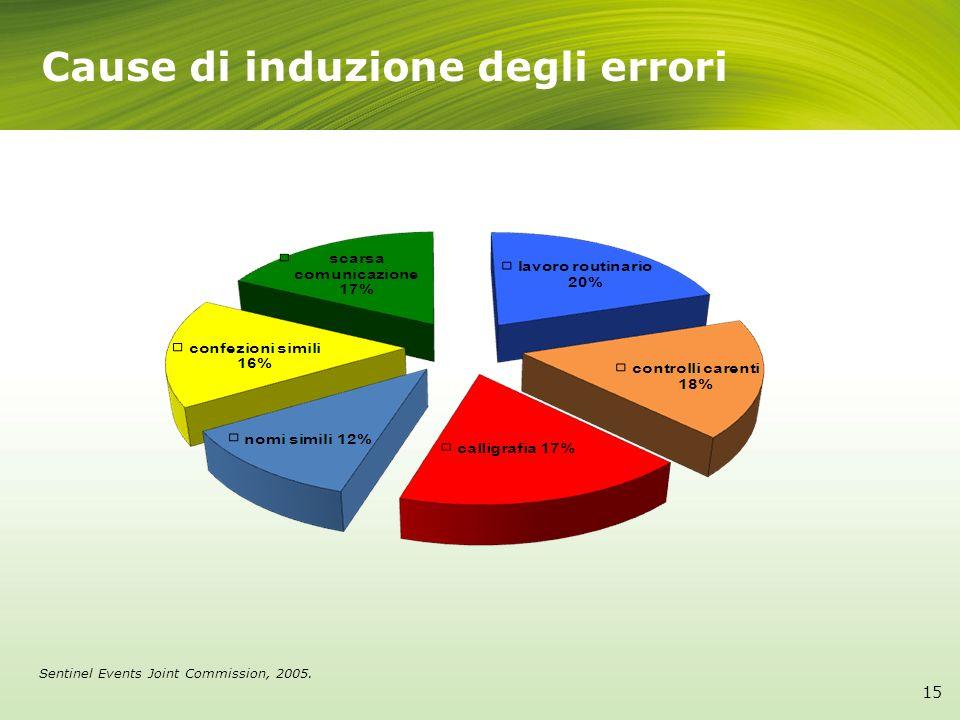 Cause di induzione degli errori Sentinel Events Joint Commission, 2005. 15