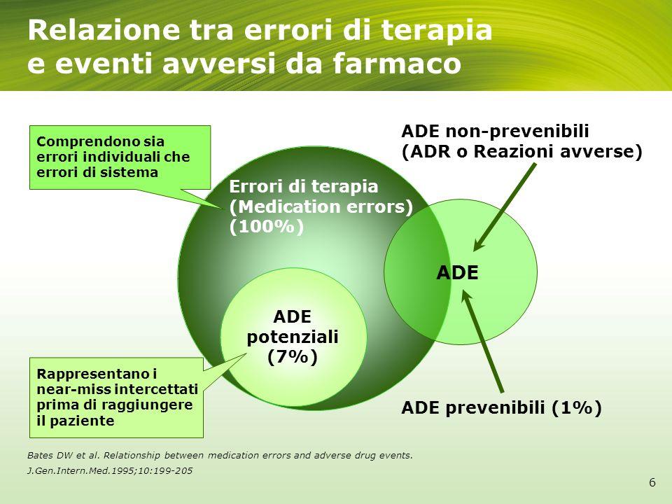 Relazione tra errori di terapia e eventi avversi da farmaco Errori di terapia (Medication errors) (100%) ADE prevenibili (1%) ADE non-prevenibili (ADR