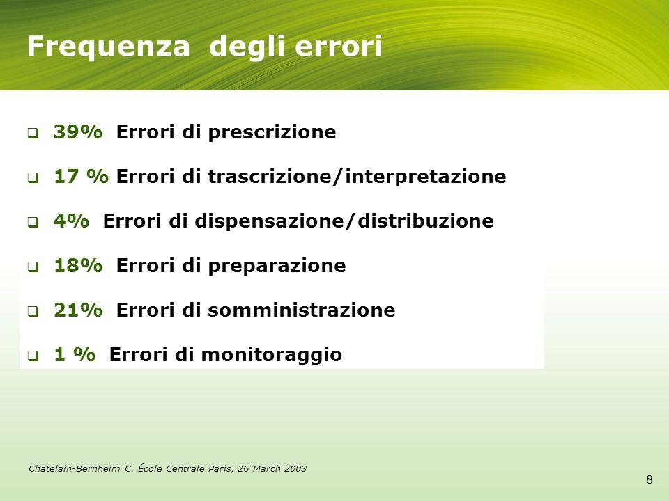 39% Errori di prescrizione 17 % Errori di trascrizione/interpretazione 4% Errori di dispensazione/distribuzione 18% Errori di preparazione 21% Errori