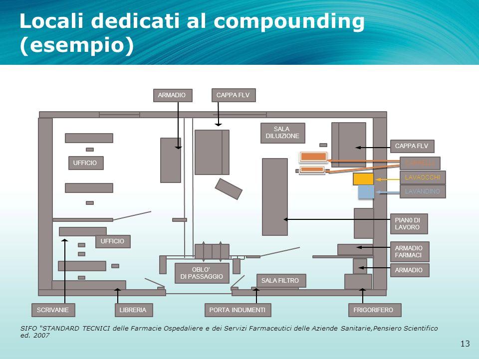 Locali dedicati al compounding (esempio) 13 ARMADIO UFFICIO LIBRERIASCRIVANIE CAPPA FLV SALA FILTRO SALA DILUIZIONE UFFICIO OBLO DI PASSAGGIO SIFO STA
