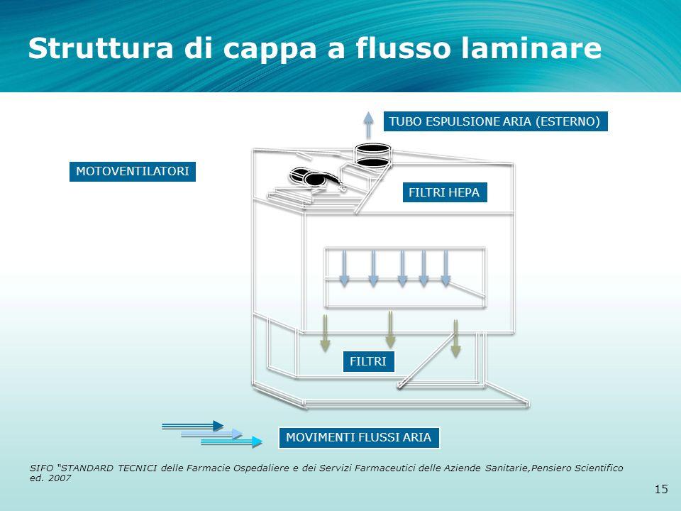 Struttura di cappa a flusso laminare 15 MOVIMENTI FLUSSI ARIA TUBO ESPULSIONE ARIA (ESTERNO) MOTOVENTILATORI FILTRI FILTRI HEPA SIFO STANDARD TECNICI
