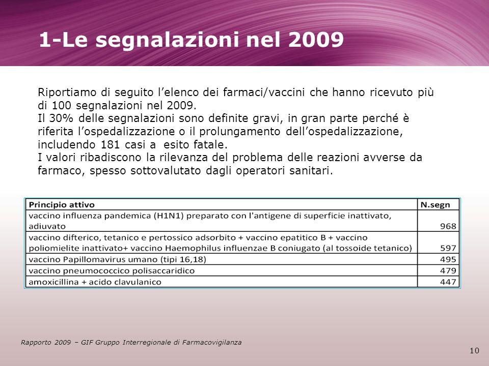 1-Le segnalazioni nel 2009 10 Riportiamo di seguito lelenco dei farmaci/vaccini che hanno ricevuto più di 100 segnalazioni nel 2009. Il 30% delle segn