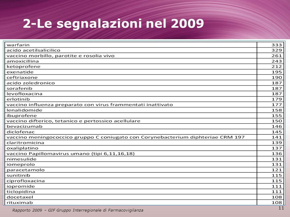 11 Rapporto 2009 – GIF Gruppo Interregionale di Farmacovigilanza 2-Le segnalazioni nel 2009