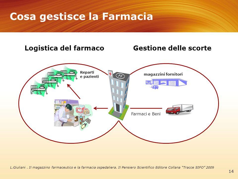 Cosa gestisce la Farmacia 14 Gestione delle scorteLogistica del farmaco Farmaci e Beni magazzini fornitori Reparti e pazienti L.Giuliani. Il magazzino