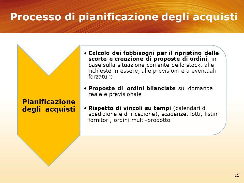 Processo di pianificazione degli acquisti 15 Pianificazione degli acquisti Calcolo dei fabbisogni per il ripristino delle scorte e creazione di propos