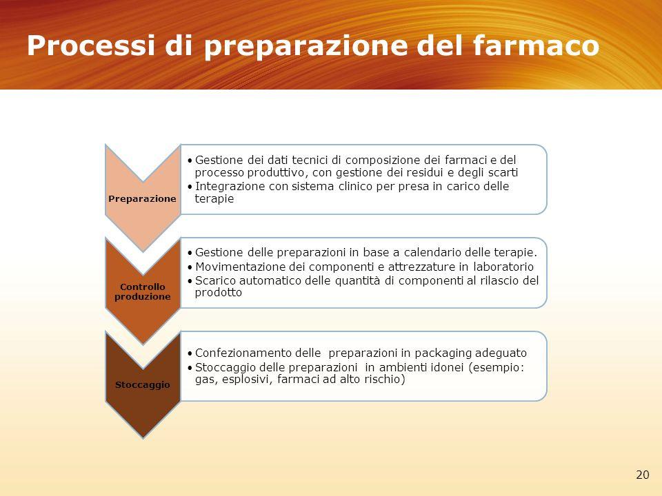 Processi di preparazione del farmaco 20 Preparazione Gestione dei dati tecnici di composizione dei farmaci e del processo produttivo, con gestione dei