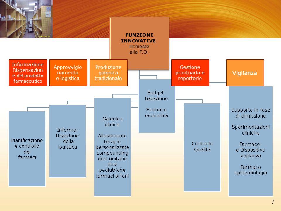 FUNZIONI INNOVATIVE richieste alla F.O. Pianificazione e controllo dei farmaci Informa- tizzazione della logistica Galenica clinica Allestimento terap