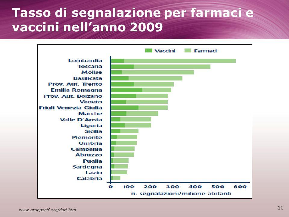 Tasso di segnalazione per farmaci e vaccini nellanno 2009 10 www.gruppogif.org/dati.htm