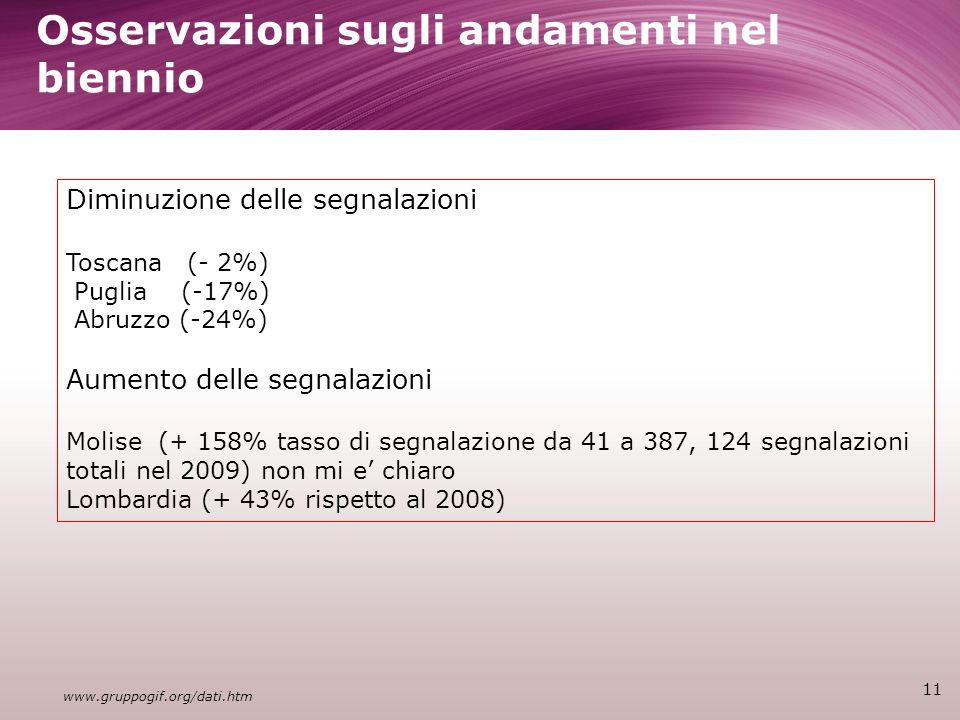 Osservazioni sugli andamenti nel biennio 11 Diminuzione delle segnalazioni Toscana (- 2%) Puglia (-17%) Abruzzo (-24%) Aumento delle segnalazioni Molise (+ 158% tasso di segnalazione da 41 a 387, 124 segnalazioni totali nel 2009) non mi e chiaro Lombardia (+ 43% rispetto al 2008) www.gruppogif.org/dati.htm