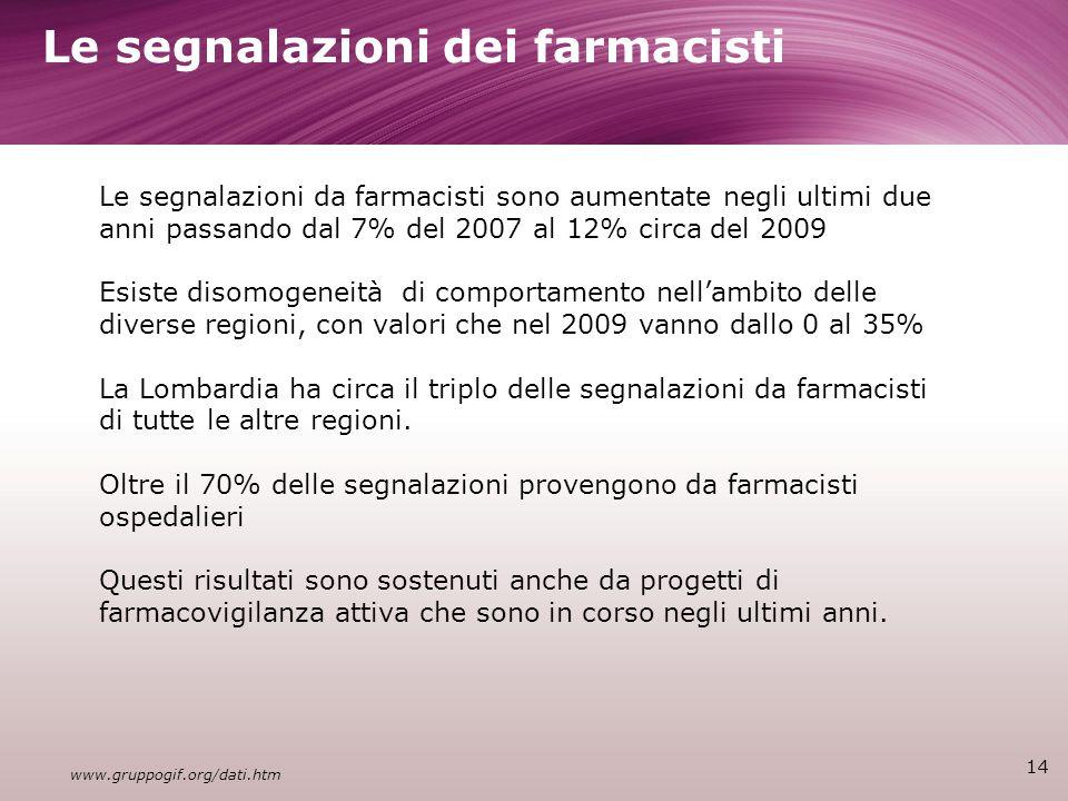 Le segnalazioni dei farmacisti 14 Le segnalazioni da farmacisti sono aumentate negli ultimi due anni passando dal 7% del 2007 al 12% circa del 2009 Esiste disomogeneità di comportamento nellambito delle diverse regioni, con valori che nel 2009 vanno dallo 0 al 35% La Lombardia ha circa il triplo delle segnalazioni da farmacisti di tutte le altre regioni.
