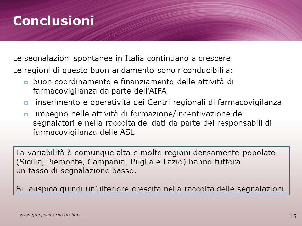 Conclusioni 15 Le segnalazioni spontanee in Italia continuano a crescere Le ragioni di questo buon andamento sono riconducibili a: buon coordinamento e finanziamento delle attività di farmacovigilanza da parte dellAIFA inserimento e operatività dei Centri regionali di farmacovigilanza impegno nelle attività di formazione/incentivazione dei segnalatori e nella raccolta dei dati da parte dei responsabili di farmacovigilanza delle ASL www.gruppogif.org/dati.htm La variabilità è comunque alta e molte regioni densamente popolate (Sicilia, Piemonte, Campania, Puglia e Lazio) hanno tuttora un tasso di segnalazione basso.