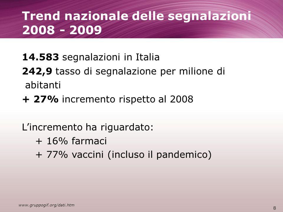 Trend nazionale delle segnalazioni 2008 - 2009 14.583 segnalazioni in Italia 242,9 tasso di segnalazione per milione di abitanti + 27% incremento rispetto al 2008 Lincremento ha riguardato: + 16% farmaci + 77% vaccini (incluso il pandemico) 8 www.gruppogif.org/dati.htm