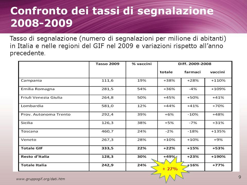 Confronto dei tassi di segnalazione 2008-2009 9 www.gruppogif.org/dati.htm Tasso di segnalazione (numero di segnalazioni per milione di abitanti) in Italia e nelle regioni del GIF nel 2009 e variazioni rispetto allanno precedente.