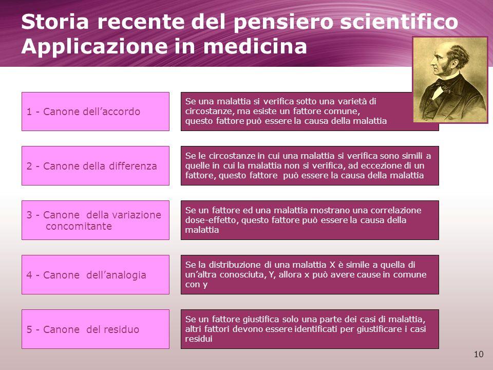 Storia recente del pensiero scientifico Applicazione in medicina 10 1 - Canone dellaccordo 5 - Canone del residuo 4 - Canone dellanalogia 3 - Canone d