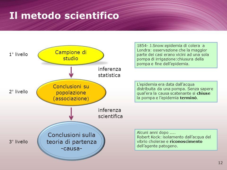 Il metodo scientifico 12 Campione di studio Conclusioni su popolazione (associazione ) Conclusioni sulla teoria di partenza -causa- 1° livello 2° live
