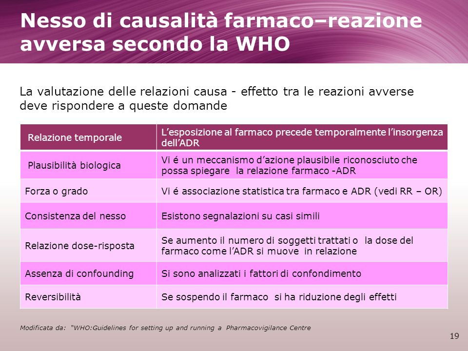 Nesso di causalità farmaco–reazione avversa secondo la WHO 19 Modificata da: WHO:Guidelines for setting up and running a Pharmacovigilance Centre La v