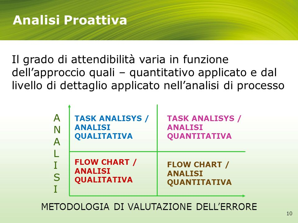 Il grado di attendibilità varia in funzione dellapproccio quali – quantitativo applicato e dal livello di dettaglio applicato nellanalisi di processo ANALISIANALISI METODOLOGIA DI VALUTAZIONE DELLERRORE FLOW CHART / ANALISI QUALITATIVA TASK ANALISYS / ANALISI QUANTITATIVA TASK ANALISYS / ANALISI QUALITATIVA FLOW CHART / ANALISI QUANTITATIVA 10 Analisi Proattiva
