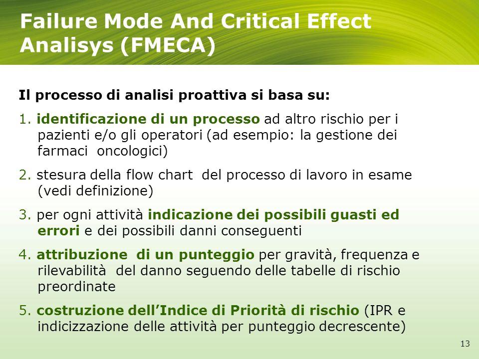 Failure Mode And Critical Effect Analisys (FMECA) Il processo di analisi proattiva si basa su: 1.