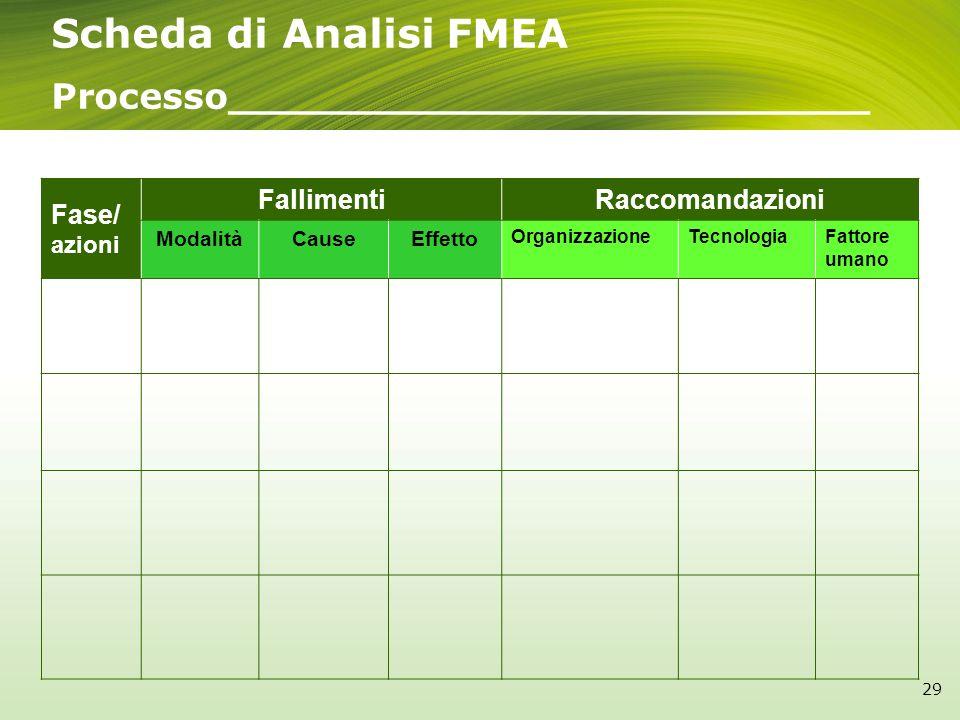 Fase/ azioni FallimentiRaccomandazioni ModalitàCauseEffetto OrganizzazioneTecnologiaFattore umano Scheda di Analisi FMEA Processo__________________________ 29