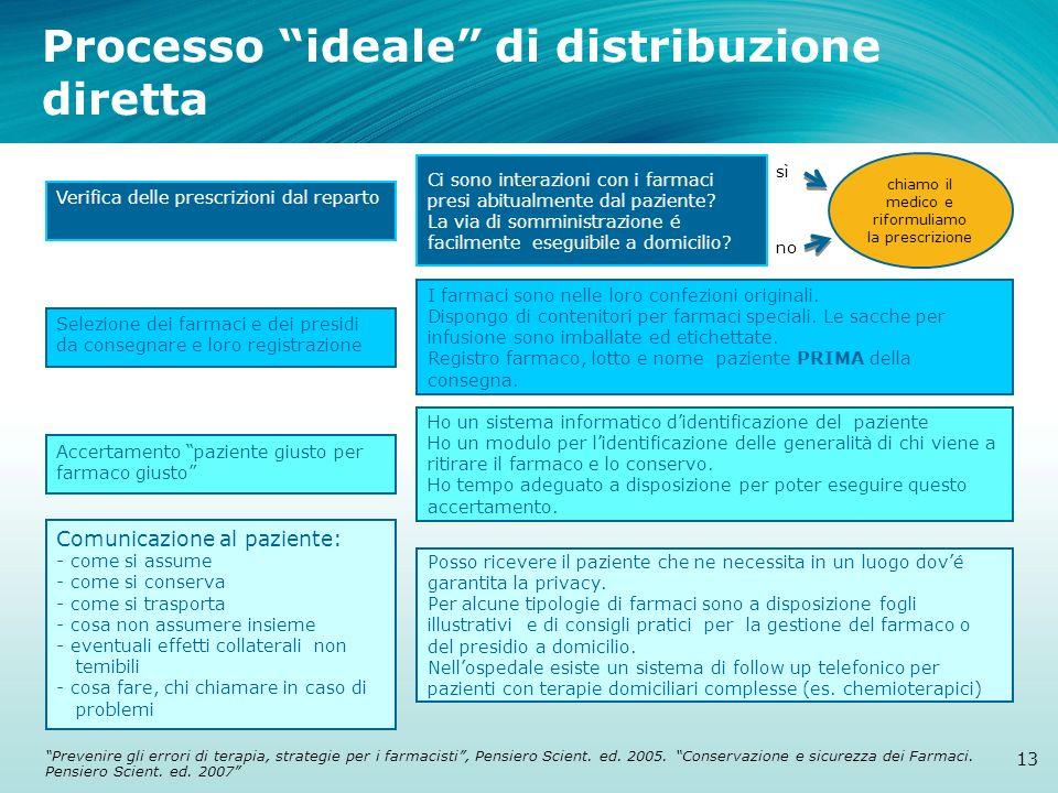 Processo ideale di distribuzione diretta 13 Verifica delle prescrizioni dal reparto Selezione dei farmaci e dei presidi da consegnare e loro registraz