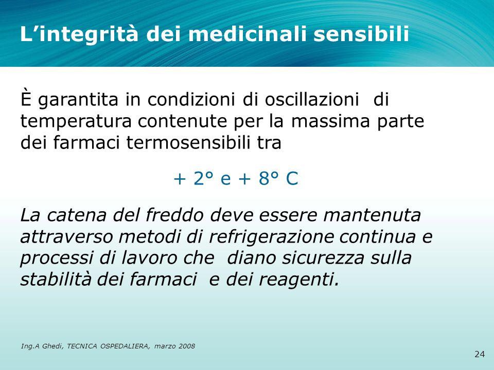 Lintegrità dei medicinali sensibili 24 È garantita in condizioni di oscillazioni di temperatura contenute per la massima parte dei farmaci termosensib