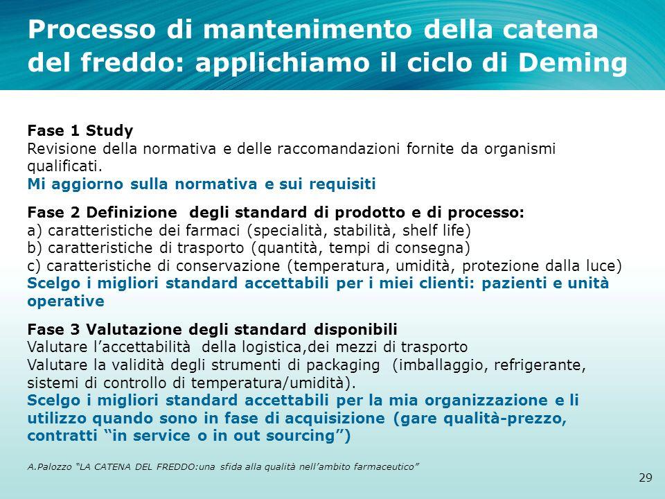 Processo di mantenimento della catena del freddo: applichiamo il ciclo di Deming 29 Fase 1 Study Revisione della normativa e delle raccomandazioni for