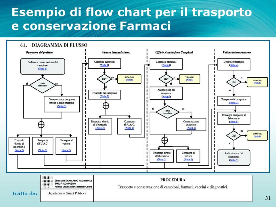 Esempio di flow chart per il trasporto e conservazione Farmaci 31 Tratto da: