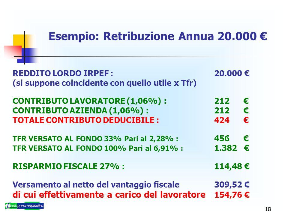 18 Esempio: Retribuzione Annua 20.000 REDDITO LORDO IRPEF : 20.000 (si suppone coincidente con quello utile x Tfr) CONTRIBUTO LAVORATORE (1,06%) : 212 CONTRIBUTO AZIENDA (1,06%) :212 TOTALE CONTRIBUTO DEDUCIBILE : 424 TFR VERSATO AL FONDO 33% Pari al 2,28% : 456 TFR VERSATO AL FONDO 100% Pari al 6,91% : 1.382 RISPARMIO FISCALE 27% :114,48 Versamento al netto del vantaggio fiscale309,52 di cui effettivamente a carico del lavoratore 154,76