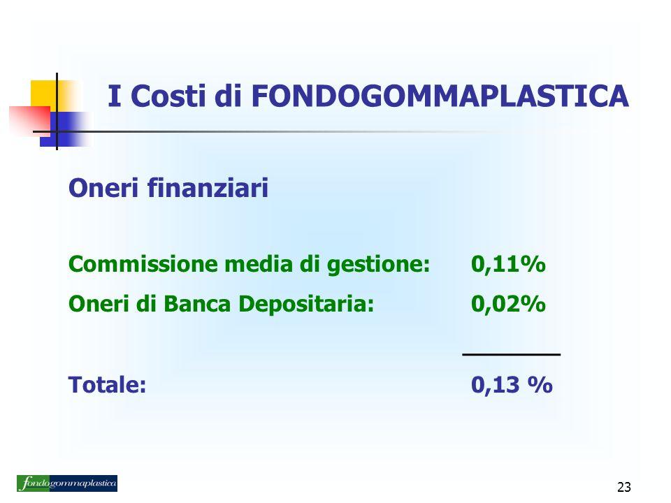 23 I Costi di FONDOGOMMAPLASTICA Oneri finanziari Commissione media di gestione:0,11% Oneri di Banca Depositaria:0,02% _______ Totale:0,13 %