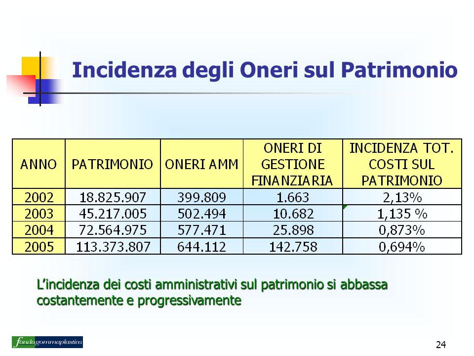 24 Incidenza degli Oneri sul Patrimonio Lincidenza dei costi amministrativi sul patrimonio si abbassa costantemente e progressivamente