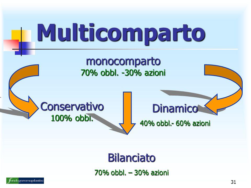 31 Multicomparto monocomparto 70% obbl.-30% azioni Conservativo 100% obbl.