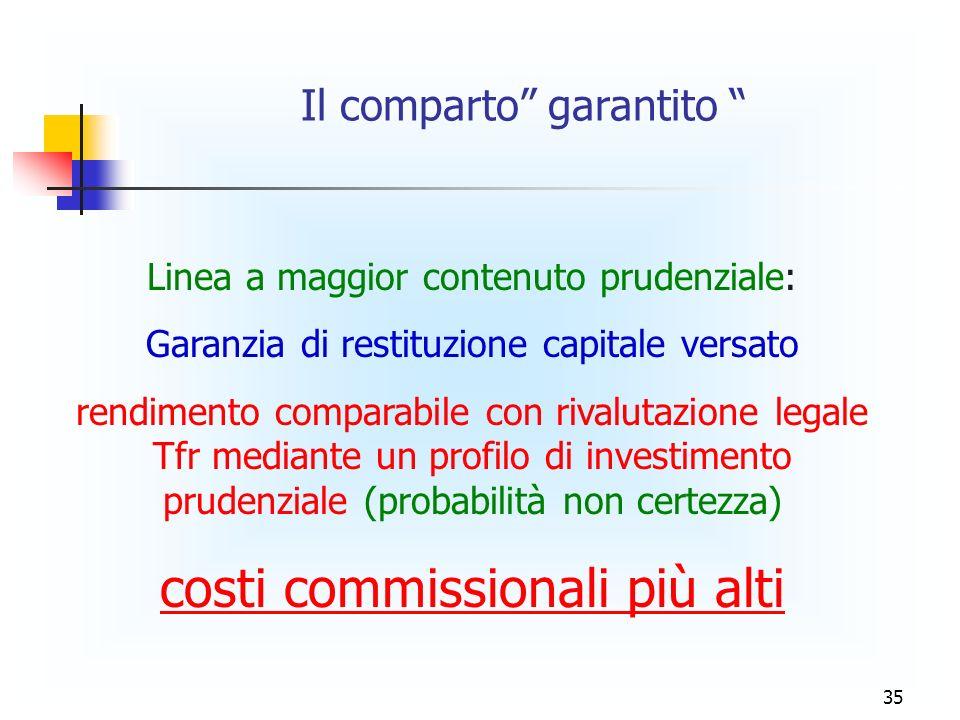 35 Il comparto garantito Linea a maggior contenuto prudenziale: Garanzia di restituzione capitale versato rendimento comparabile con rivalutazione legale Tfr mediante un profilo di investimento prudenziale (probabilità non certezza) costi commissionali più alti