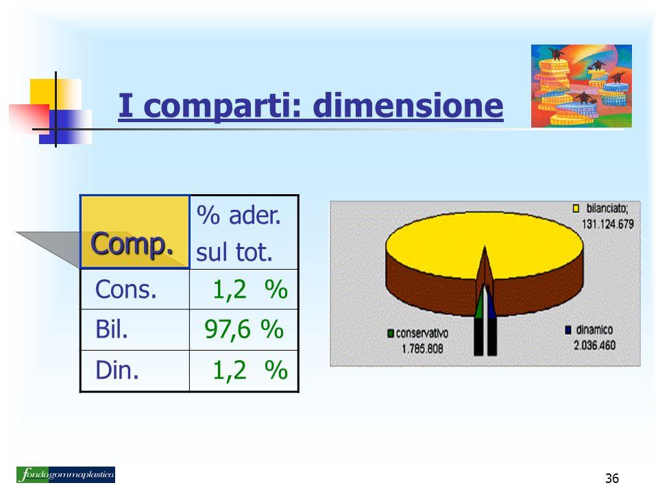 36 I comparti: dimensione % ader. sul tot. Cons. 1,2 % Bil. 97,6 % Din. 1,2 % Comp.