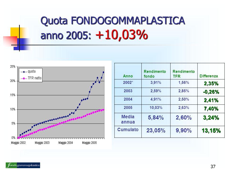 37 Quota FONDOGOMMAPLASTICA anno 2005: +10,03% Anno Rendimento fondo Rendimento TFRDifferenza 2002*3,91%1,56%2,35% 20032,59%2,85%-0,26% 20044,91%2,50%2,41% 200510,03%2,63%7,40% Media annua 5,84%2,60%3,24% Cumulato 23,05%9,90%13,15%