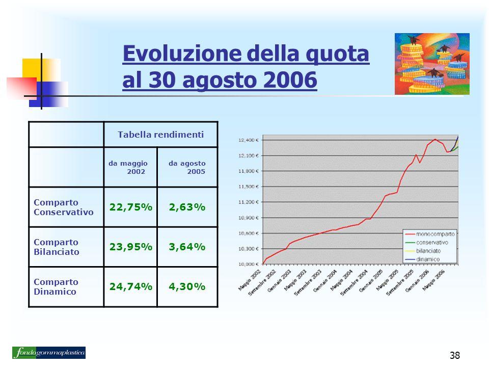 38 Evoluzione della quota al 30 agosto 2006 Tabella rendimenti da maggio 2002 da agosto 2005 Comparto Conservativo 22,75%2,63% Comparto Bilanciato 23,95%3,64% Comparto Dinamico 24,74%4,30%