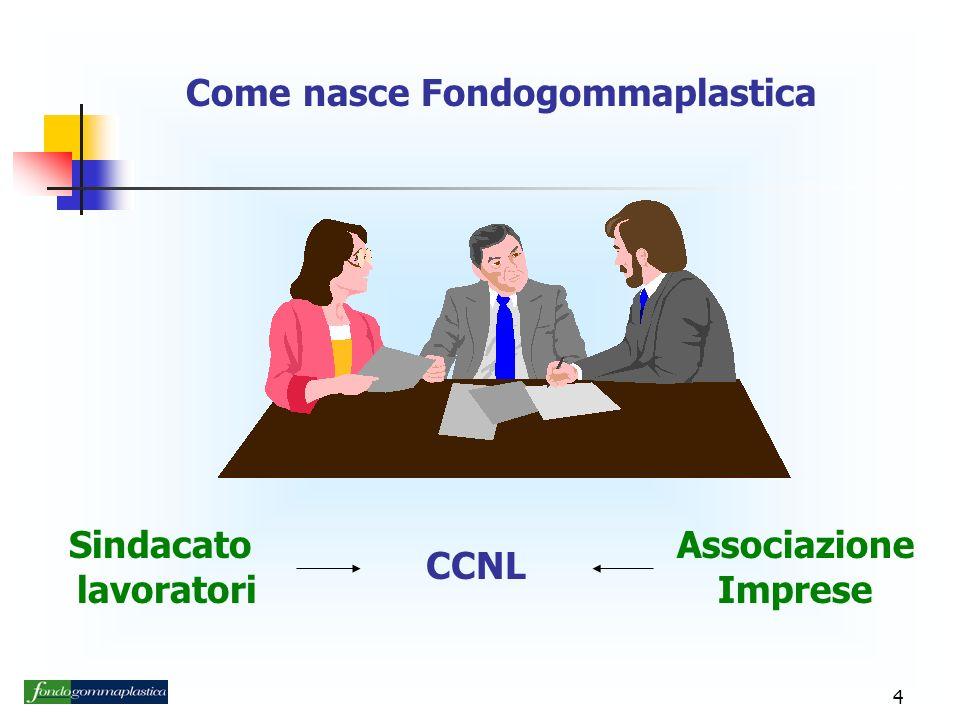 4 Come nasce Fondogommaplastica Sindacato lavoratori Associazione Imprese CCNL