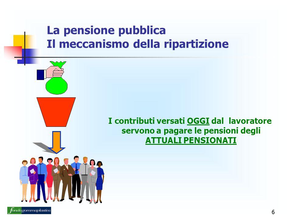 6 La pensione pubblica Il meccanismo della ripartizione I contributi versati OGGI dal lavoratore servono a pagare le pensioni degli ATTUALI PENSIONATI