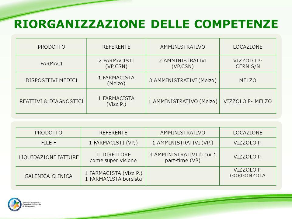 RIORGANIZZAZIONE DELLE COMPETENZE PRODOTTOREFERENTEAMMINISTRATIVOLOCAZIONE FARMACI 2 FARMACISTI (VP,CSN) 2 AMMINISTRATIVI (VP,CSN) VIZZOLO P- CERN.S/N