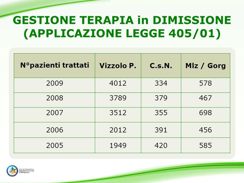 GESTIONE TERAPIA in DIMISSIONE (APPLICAZIONE LEGGE 405/01) N°pazienti trattatiVizzolo P.C.s.N.Mlz / Gorg 20094012334578 20083789379467 20073512355698