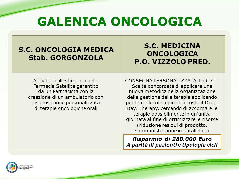 GALENICA ONCOLOGICA S.C. ONCOLOGIA MEDICA Stab. GORGONZOLA S.C. MEDICINA ONCOLOGICA P.O. VIZZOLO PRED. Risparmio di 280.000 Euro A parità di pazienti