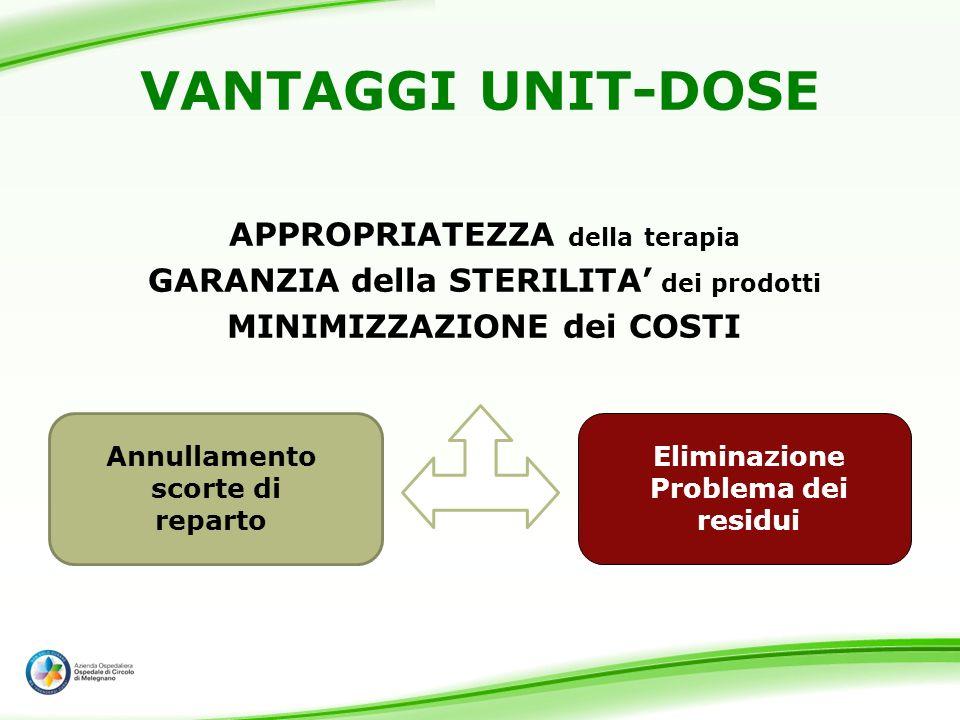 APPROPRIATEZZA della terapia GARANZIA della STERILITA dei prodotti MINIMIZZAZIONE dei COSTI VANTAGGI UNIT-DOSE Annullamento scorte di reparto Eliminaz